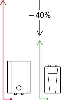 Säästä sähköä CEX-U läpivirtauslämmittimellä